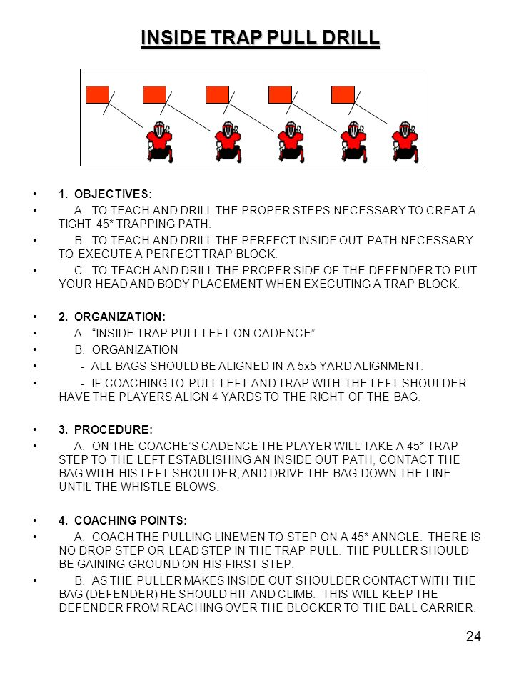 24 INSIDE TRAP PULL DRILL 1. OBJECTIVES: A. TO TEACH AND DRILL THE PROPER STEPS NECESSARY TO CREAT A TIGHT 45* TRAPPING PATH. B. TO TEACH AND DRILL TH