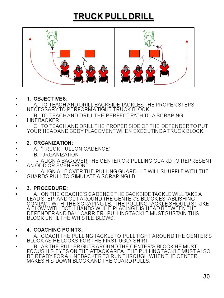 30 TRUCK PULL DRILL 1. OBJECTIVES: A. TO TEACH AND DRILL BACKSIDE TACKLES THE PROPER STEPS NECESSARY TO PERFORM A TIGHT TRUCK BLOCK. B. TO TEACH AND D