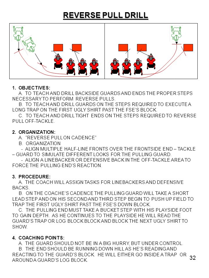 32 REVERSE PULL DRILL 1. OBJECTIVES: A. TO TEACH AND DRILL BACKSIDE GUARDS AND ENDS THE PROPER STEPS NECESSARY TO PERFORM REVERSE PULLS. B. TO TEACH A