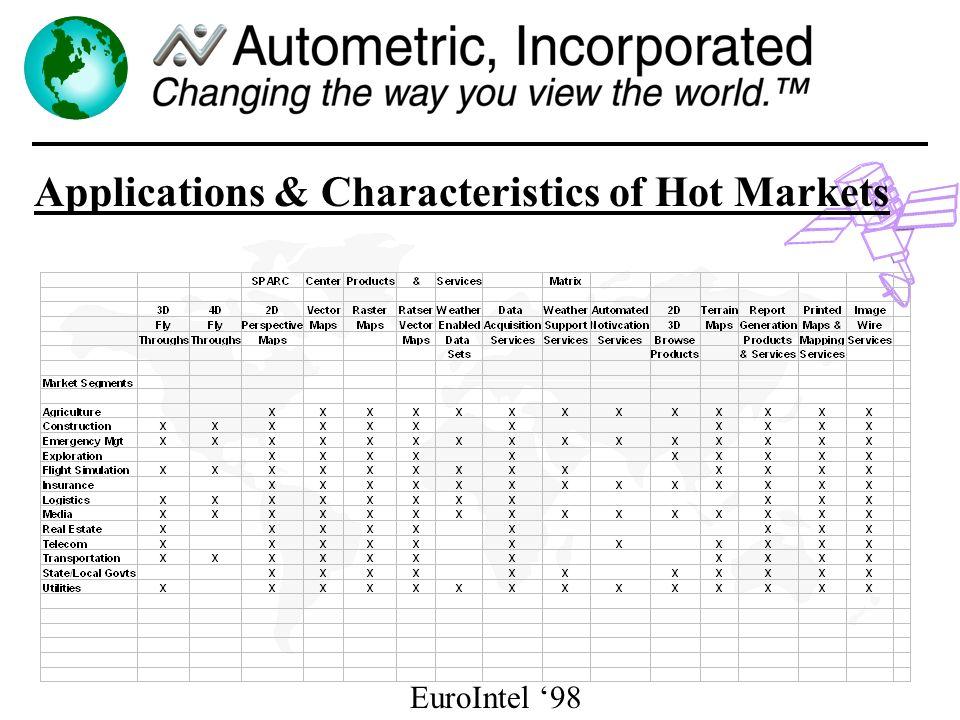 EuroIntel 98 Applications & Characteristics of Hot Markets