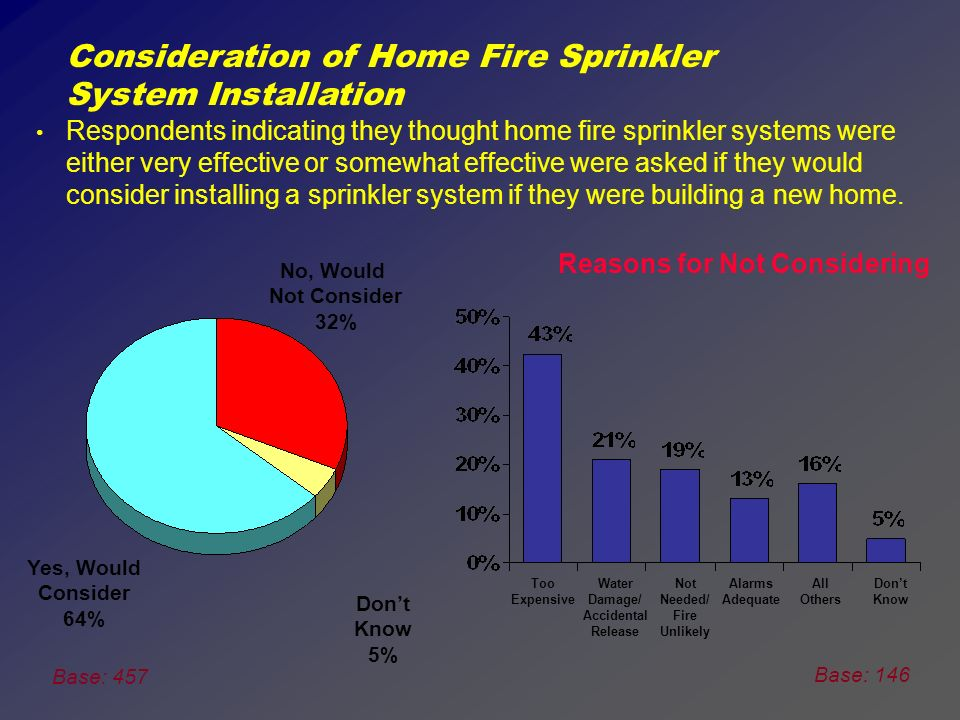 Base: 500 RealtorHome Builder Fire fighter Building Supply Store Home Building Media A lot Somewhat A little Not at all Friend/ Relative Degree of Trust Concerning Information about Home Fire Sprinkler Systems Respondents were asked how much they would trust the following individuals or organization to give them reliable information about home fire sprinkler systems.