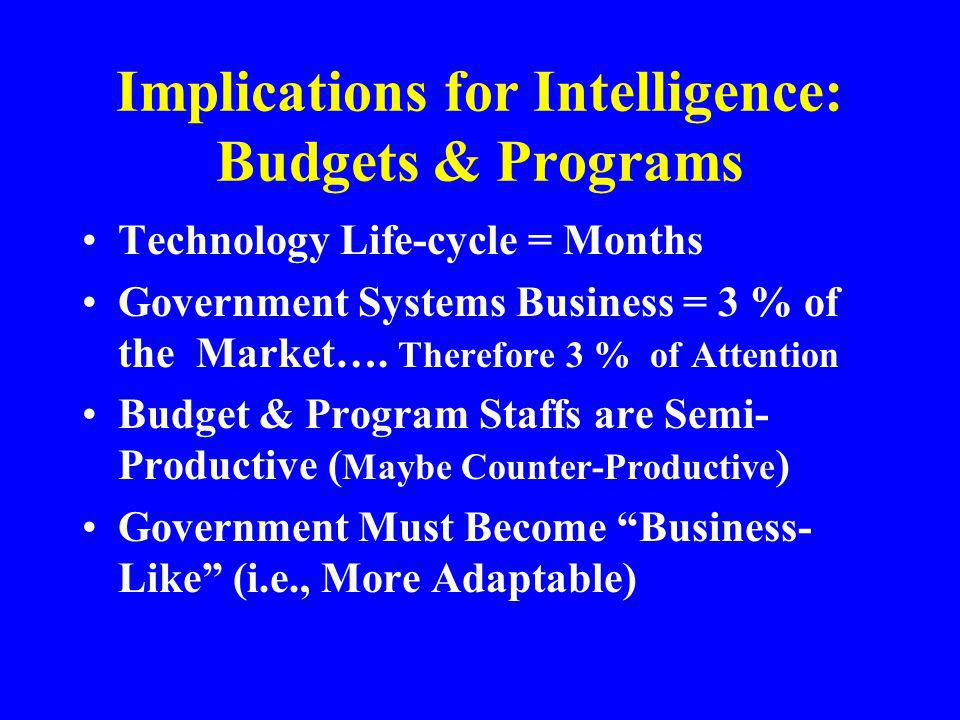Implications for Intelligence: Budgets & Programs Technology Life-cycle = Months Government Systems Business = 3 % of the Market…. Therefore 3 % of At