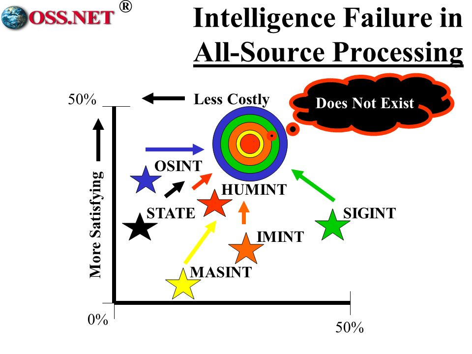 ® Intelligence Failure in All-Source Processing 50%Less Costly More Satisfying SIGINT OSINT 0% 50% HUMINT IMINT MASINT STATE Does Not Exist