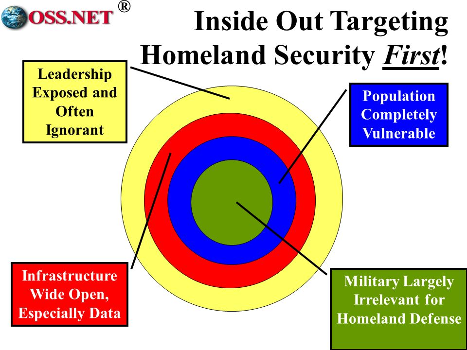 ® Inside Out Targeting Homeland Security First.