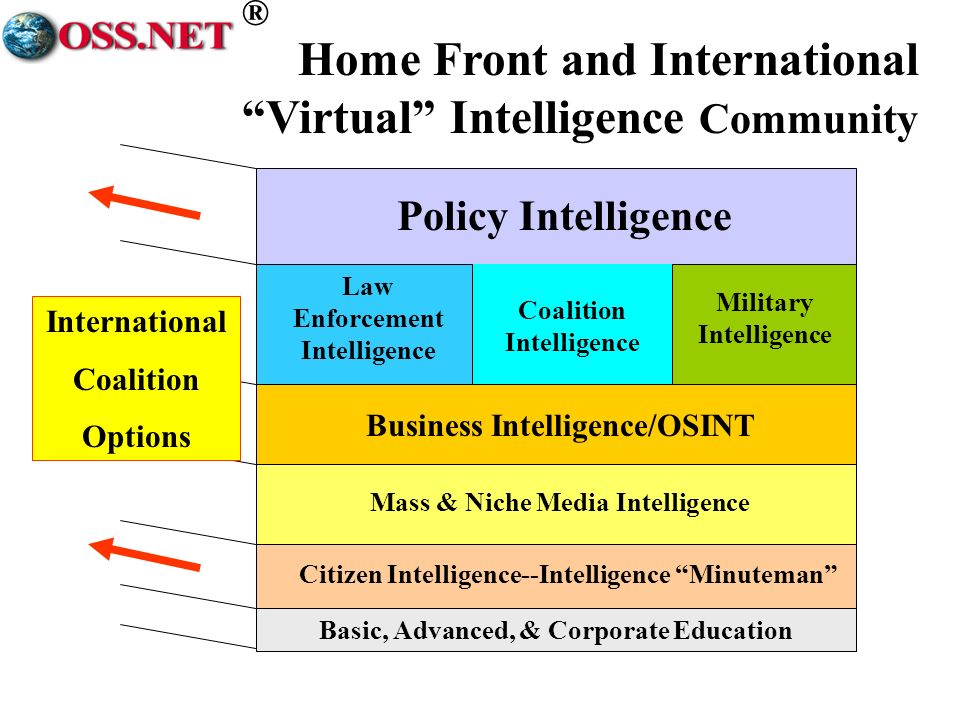 ® Policy Intelligence Military Intelligence Law Enforcement Intelligence Coalition Intelligence Business Intelligence/OSINT Mass & Niche Media Intelligence Citizen Intelligence--Intelligence Minuteman Basic, Advanced, & Corporate Education Home Front and International Virtual Intelligence Community International Coalition Options