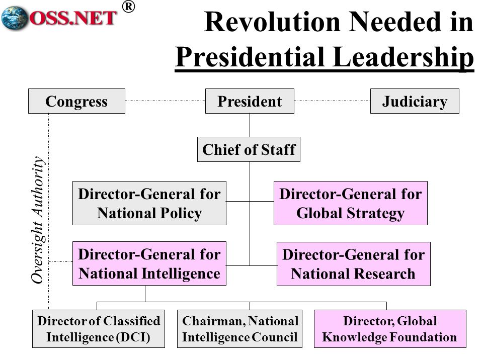 ® Revolution Needed in Presidential Leadership PresidentCongressJudiciary Chief of Staff Director-General for National Policy Director-General for Global Strategy Director-General for National Intelligence Director-General for National Research Director of Classified Intelligence (DCI) Chairman, National Intelligence Council Director, Global Knowledge Foundation Oversight Authority
