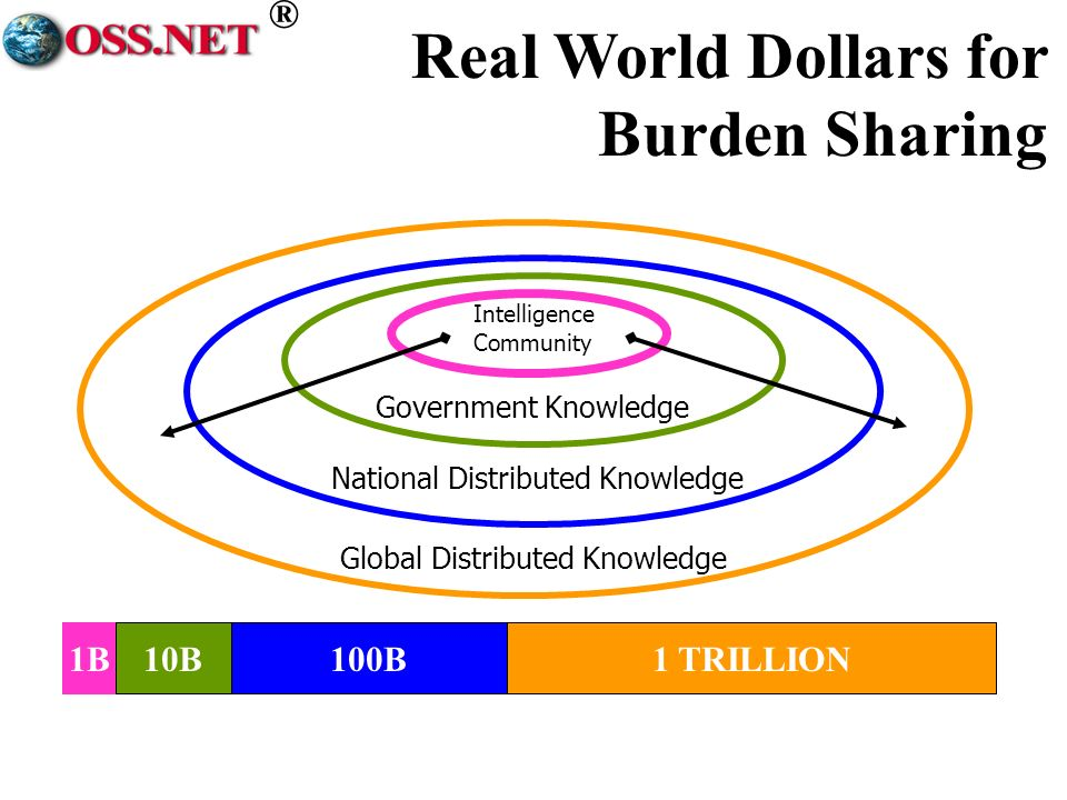 ® Global Distributed Knowledge National Distributed Knowledge Government Knowledge Intelligence Community 1B10B100B1 TRILLION Real World Dollars for Burden Sharing