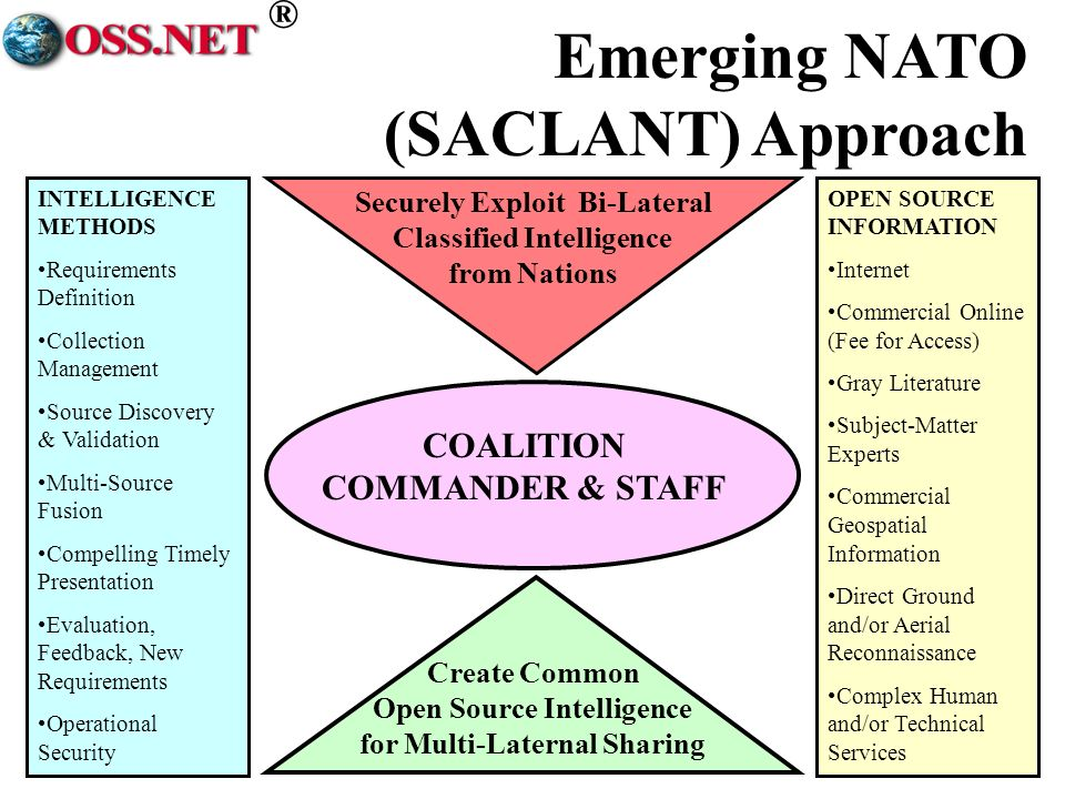 ® COALITION COMMANDER & STAFF INTELLIGENCE METHODS Requirements Definition Collection Management Source Discovery & Validation Multi-Source Fusion Compelling Timely Presentation Evaluation, Feedback, New Requirements Operational Security OPEN SOURCE INFORMATION Internet Commercial Online (Fee for Access) Gray Literature Subject-Matter Experts Commercial Geospatial Information Direct Ground and/or Aerial Reconnaissance Complex Human and/or Technical Services Create Common Open Source Intelligence for Multi-Laternal Sharing Securely Exploit Bi-Lateral Classified Intelligence from Nations Emerging NATO (SACLANT) Approach