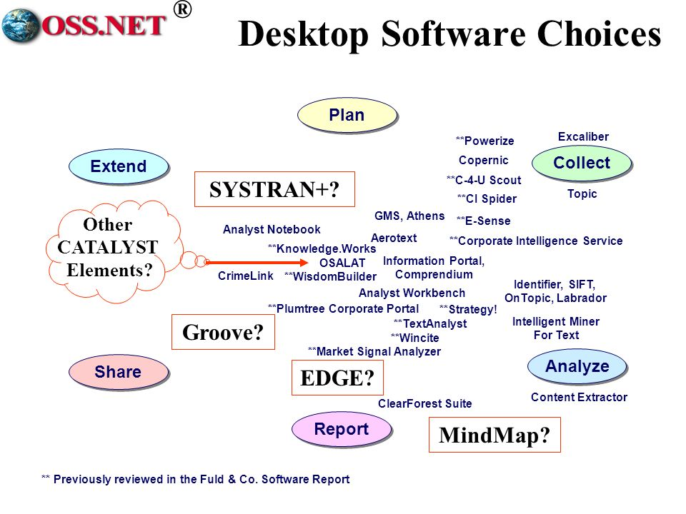 ® Desktop Software Choices Plan Extend Report Share OSALAT Copernic Collect Excaliber Topic Analyst Workbench Identifier, SIFT, OnTopic, Labrador GMS, Athens Aerotext Intelligent Miner For Text Analyze Content Extractor Information Portal, Comprendium ClearForest Suite CrimeLink Analyst Notebook **C-4-U Scout **CI Spider **Knowledge.Works **Market Signal Analyzer **E-Sense **Corporate Intelligence Service **TextAnalyst **Plumtree Corporate Portal **Powerize **Strategy.