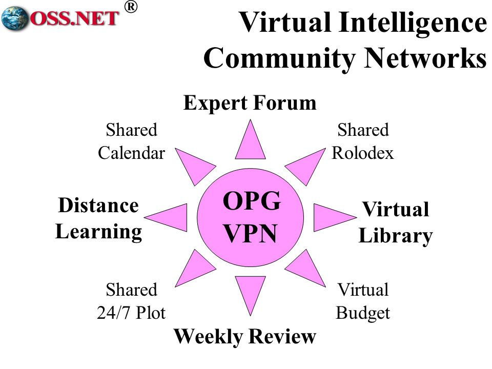 ® OPG VPN Weekly Review Expert Forum Distance Learning Virtual Library Shared Calendar Virtual Budget Shared 24/7 Plot Shared Rolodex Virtual Intelligence Community Networks