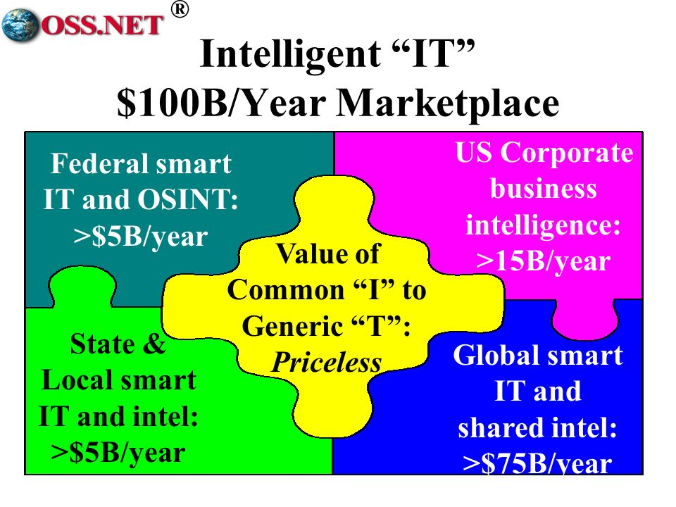 ® Intelligent IT $100B/Year Marketplace Federal smart IT and OSINT: >$5B/year US Corporate business intelligence: >15B/year State & Local smart IT and intel: >$5B/year Global smart IT and shared intel: >$75B/year Value of Common I to Generic T: Priceless