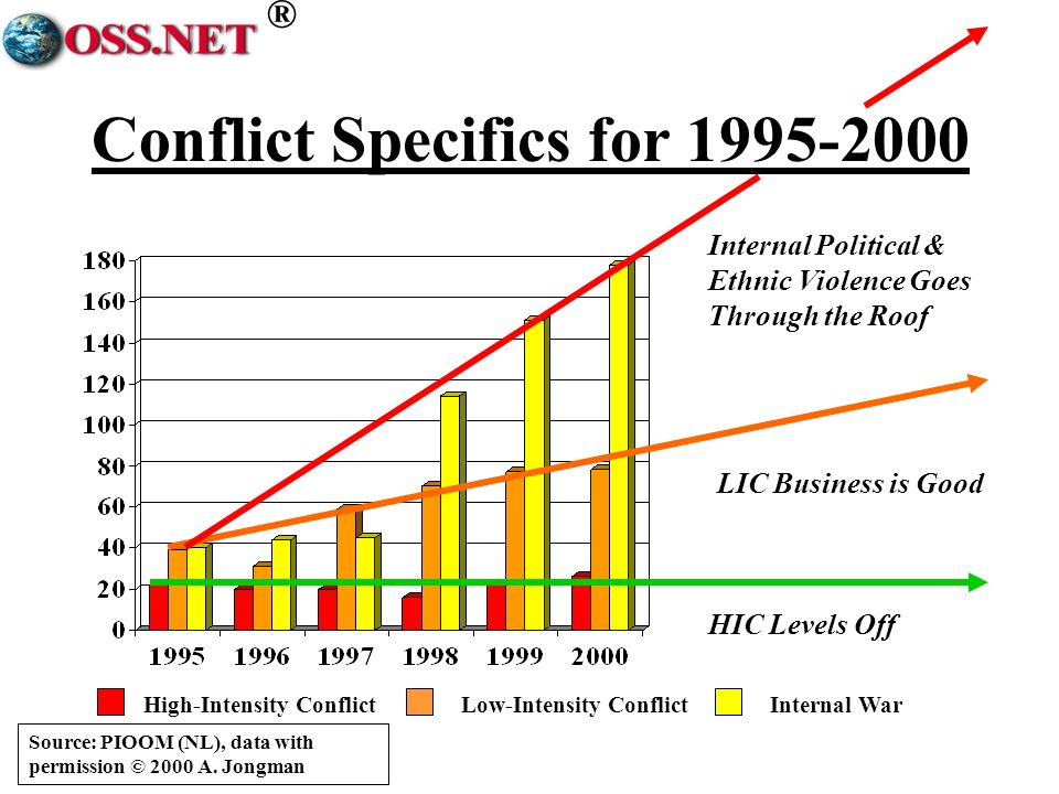 ® Conflict Specifics for 1995-2000 HIC Levels Off LIC Business is Good Internal Political & Ethnic Violence Goes Through the Roof High-Intensity ConflictLow-Intensity ConflictInternal War Source: PIOOM (NL), data with permission © 2000 A.