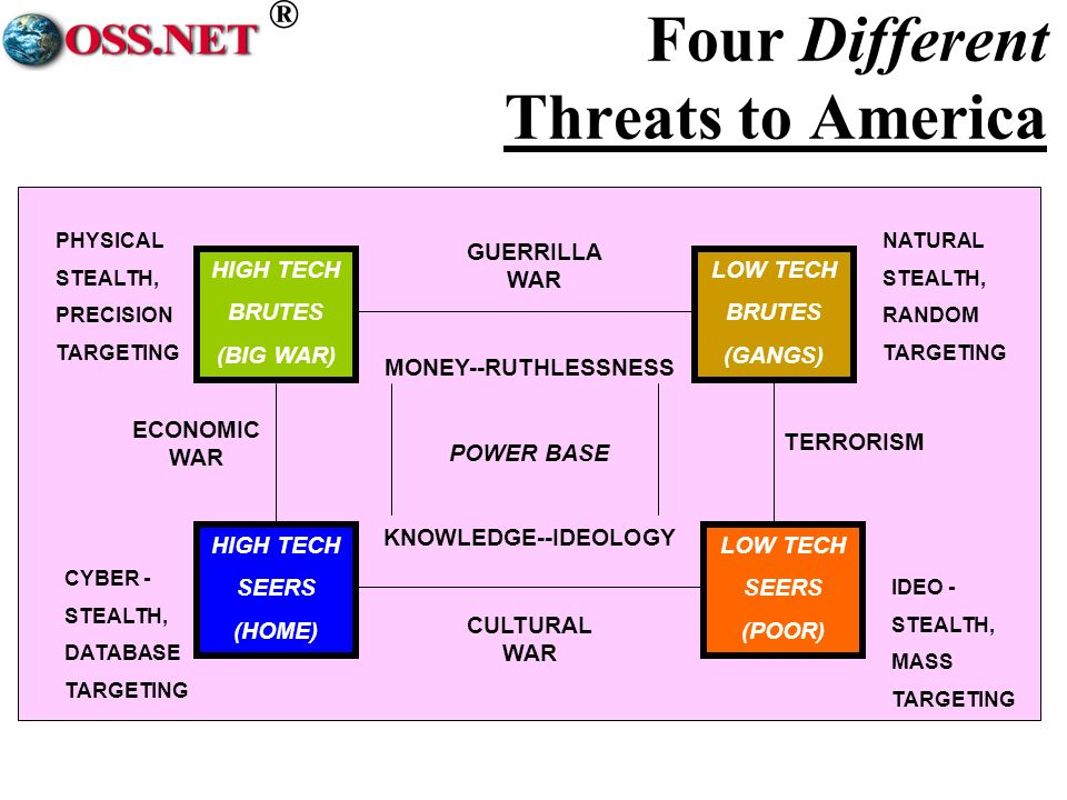 ® Four Different Threats to America PHYSICAL STEALTH, PRECISION TARGETING NATURAL STEALTH, RANDOM TARGETING CYBER - STEALTH, DATABASE TARGETING IDEO - STEALTH, MASS TARGETING GUERRILLA WAR CULTURAL WAR HIGH TECH BRUTES (BIG WAR) LOW TECH BRUTES (GANGS) HIGH TECH SEERS (HOME) LOW TECH SEERS (POOR) MONEY--RUTHLESSNESS POWER BASE KNOWLEDGE--IDEOLOGY TERRORISM ECONOMIC WAR