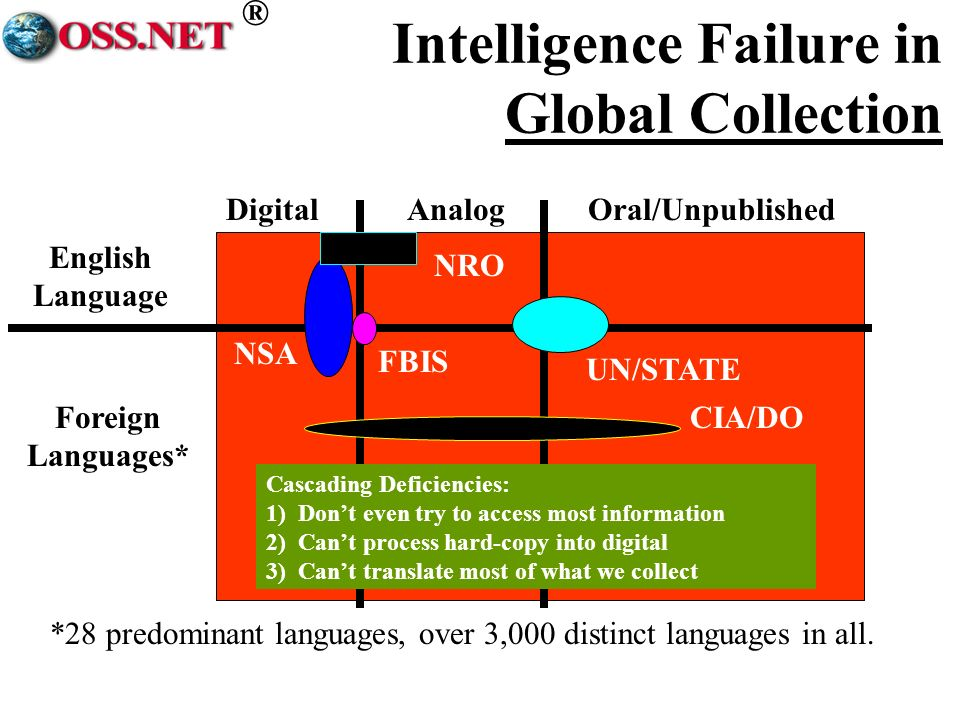 ® Intelligence Failure in Global Collection DigitalAnalogOral/Unpublished English Language Foreign Languages* *28 predominant languages, over 3,000 distinct languages in all.