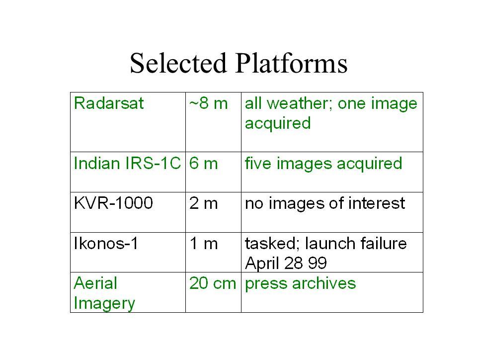 Selected Platforms