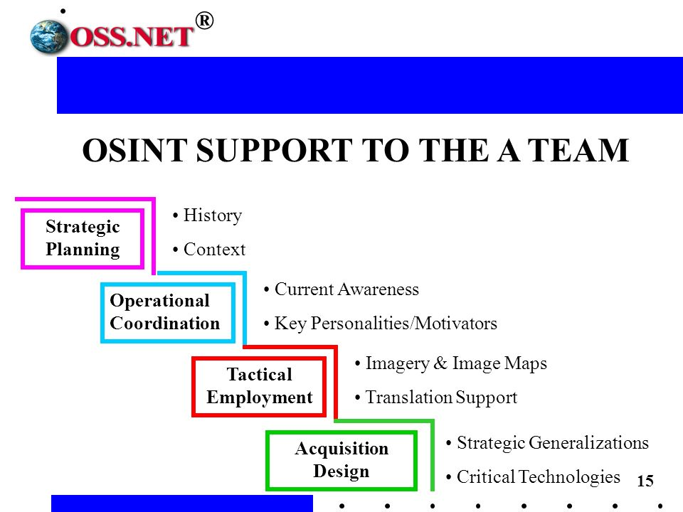 15 ® OSINT SUPPORT TO THE A TEAM Strategic Planning Operational Coordination Tactical Employment Acquisition Design History Context Current Awareness Key Personalities/Motivators Imagery & Image Maps Translation Support Strategic Generalizations Critical Technologies