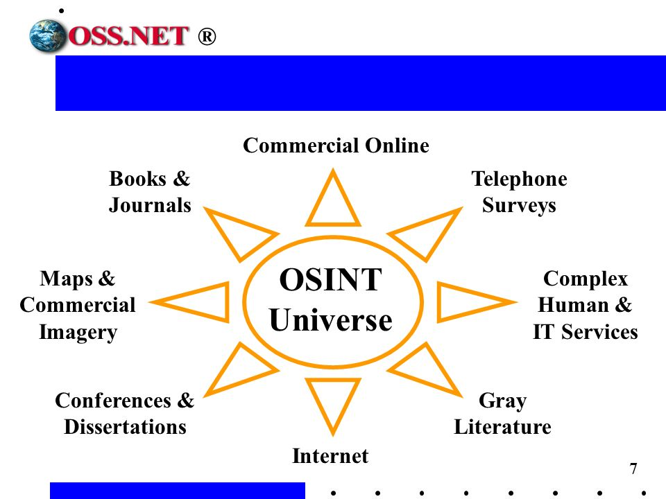 7 Commercial Online Books & Journals Conferences & Dissertations Maps & Commercial Imagery Internet Telephone Surveys Gray Literature Complex Human & IT Services OSINT Universe ®