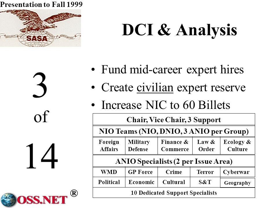 ® Presentation to Fall 1999 2 of 14 DCI & Collection Single Collection Authority NRO + NSA + NIMA Clandestine Service Overt Collection Service Collaborative collection management; geospatially- based co-processing; multi- disciplinary processing