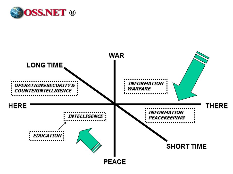 LONG TIME SHORT SHORT TIME WAR PEACE THEREHERE INFORMATION WARFARE INFORMATION PEACEKEEPING EDUCATION INTELLIGENCE OPERATIONS SECURITY & COUNTERINTELL