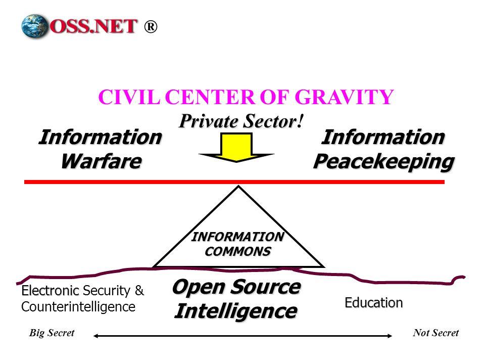 Information Warfare Information Peacekeeping Open Source Intelligence Education Electronic Electronic Security & Counterintelligence Big SecretNot Sec