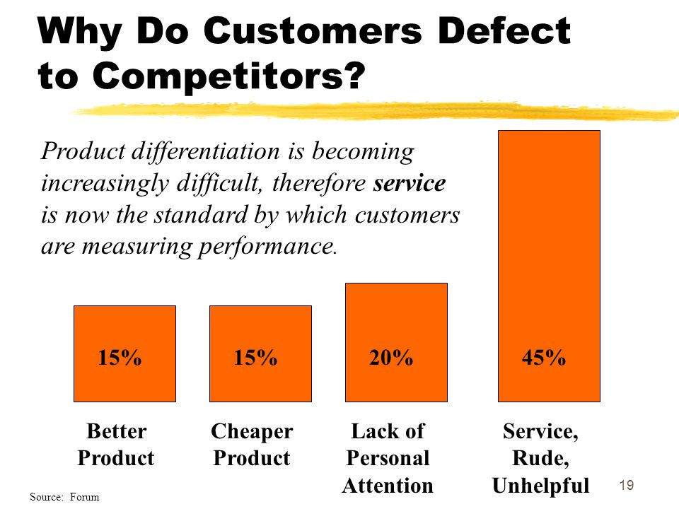 19 Why Do Customers Defect to Competitors? Better Product 15% Cheaper Product 15% Lack of Personal Attention 20% Service, Rude, Unhelpful 45% Product
