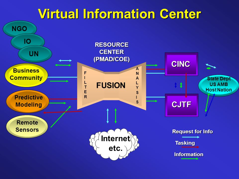 Virtual Information Center Internet etc.