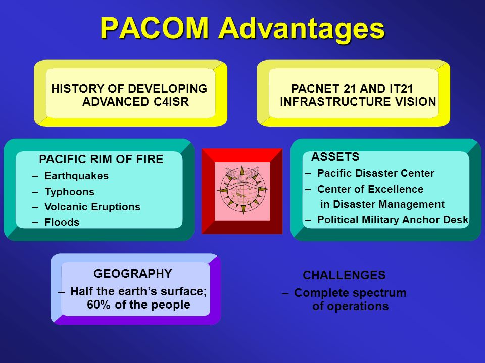PACOM Advantages PACIFIC RIM OF FIRE –Earthquakes –Typhoons –Volcanic Eruptions –Floods GEOGRAPHY –Half the earths surface; 60% of the people PACNET 21 AND IT21 INFRASTRUCTURE VISION HISTORY OF DEVELOPING ADVANCED C4ISR ASSETS –Pacific Disaster Center –Center of Excellence in Disaster Management –Political Military Anchor Desk CHALLENGES –Complete spectrum of operations