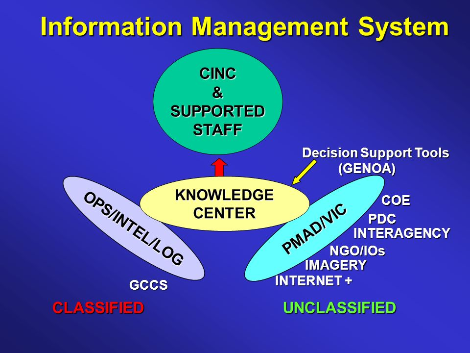 OPS/INTEL/LOG PMAD/VIC CINC&SUPPORTEDSTAFF KNOWLEDGECENTER CLASSIFIEDUNCLASSIFIED Decision Support Tools (GENOA) (GENOA) INTERNET + IMAGERY NGO/IOs INTERAGENCY PDC COE GCCS Information Management System