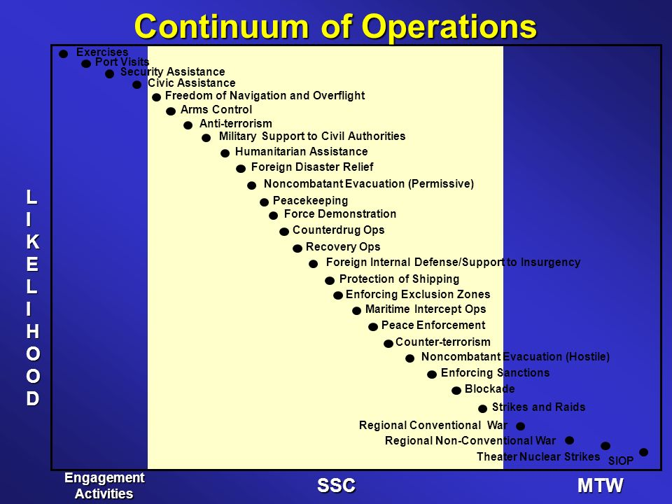 Continuum of Operations LIKELIHOOD SSCMTW Engagement Activities Exercises Port Visits Security Assistance Civic Assistance Freedom of Navigation and Overflight Arms Control Anti-terrorism Military Support to Civil Authorities Foreign Disaster Relief Humanitarian Assistance Peacekeeping Counterdrug Ops Force Demonstration Recovery Ops Foreign Internal Defense/Support to Insurgency Protection of Shipping Enforcing Exclusion Zones Maritime Intercept Ops Peace Enforcement Counter-terrorism Noncombatant Evacuation (Hostile) Enforcing Sanctions Blockade Strikes and Raids Noncombatant Evacuation (Permissive) SIOP Regional Conventional War Theater Nuclear Strikes Regional Non-Conventional War