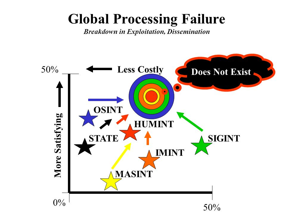 50%Less Costly More Satisfying SIGINT OSINT 0% 50% HUMINT IMINT MASINT STATE Does Not Exist Global Processing Failure Breakdown in Exploitation, Dissemination