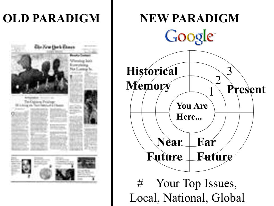 OLD PARADIGMNEW PARADIGM # = Your Top Issues, Local, National, Global You Are Here...