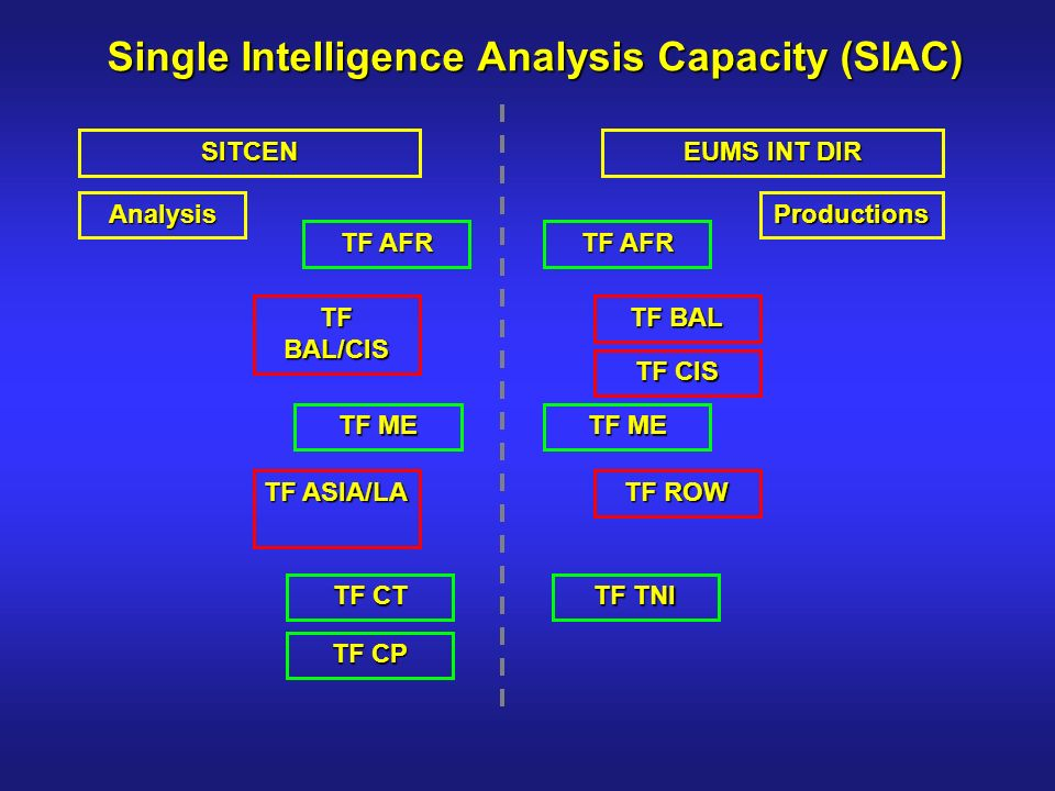 Single Intelligence Analysis Capacity (SIAC) SITCEN EUMS INT DIR ProductionsAnalysis TF AFR TF CT TF ME TF CP TF BAL/CIS TF AFR TF BAL TF CIS TF ROW TF TNI TF ME TF ASIA/LA
