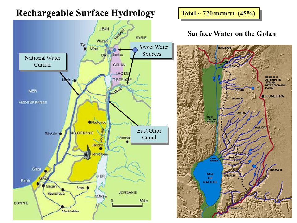 National Water Carrier East Ghor Canal Sweet Water Sources Sweet Water Sources Rechargeable Surface Hydrology Surface Water on the Golan Total ~ 720 mcm/yr (45%)