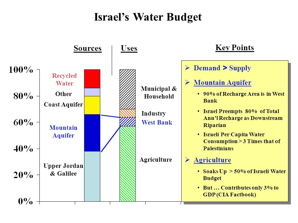 Israels Water Budget Upper Jordan & Galilee Mountain Aquifer Coast Aquifer Other Recycled Water Agriculture West Bank Industry Municipal & Household Sources Uses Key Points Mountain Aquifer 90% of Recharge Area is in West Bank Israel Preempts 80% of Total Annl Recharge as Downstream Riparian Israeli Per Capita Water Consumption > 3 Times that of Palestinians Agriculture Soaks Up > 50% of Israeli Water Budget But … Contributes only 3% to GDP (CIA Factbook) Demand > Supply