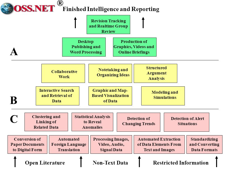 ® Localizing Intelligence: Transfer resources & process Community Intelligence Centers Community Information Commons Community Open Decision Networks Digital Marshall Plan to every corner of globe –Empowers local population with global access –Makes local information digital at least cost –Converts neighborhood watch into global watch