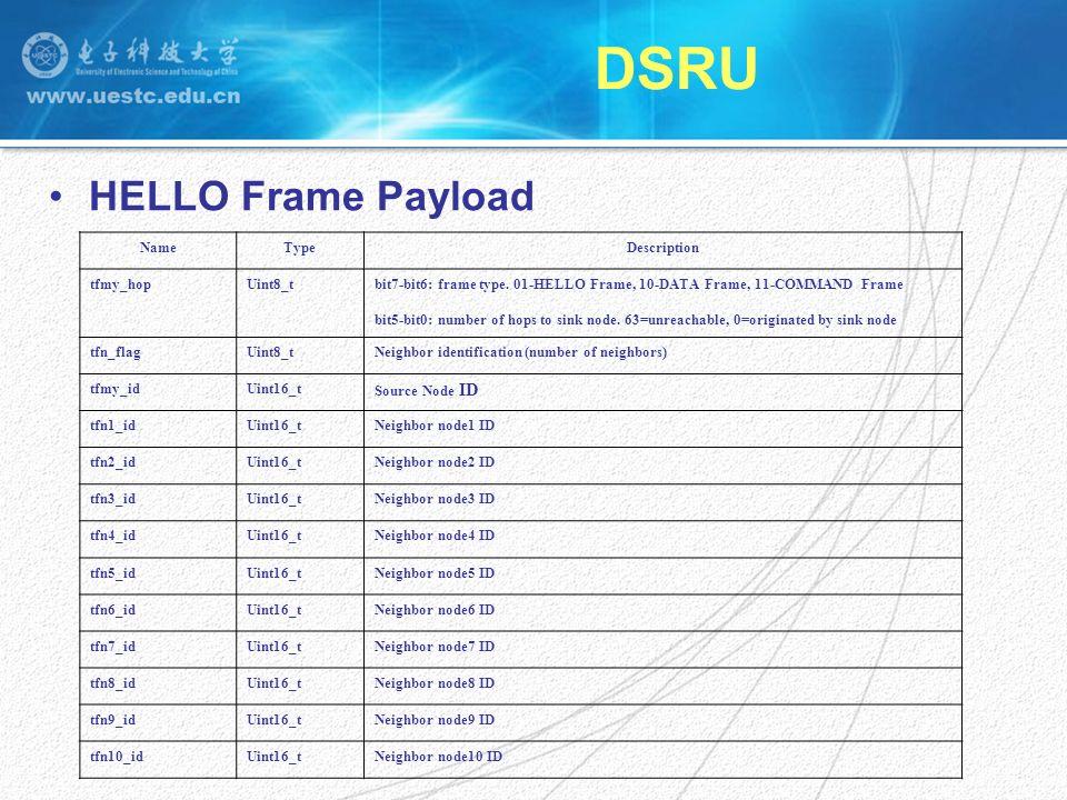 DSRU HELLO Frame Payload NameTypeDescription tfmy_hopUint8_tbit7-bit6: frame type.