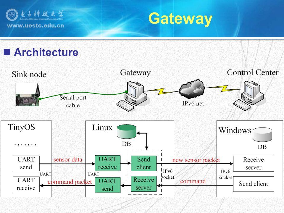 Gateway Architecture