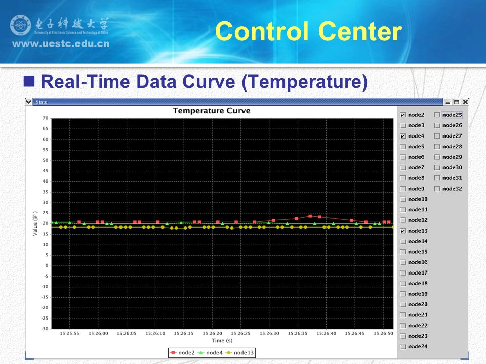 Real-Time Data Curve (Temperature)