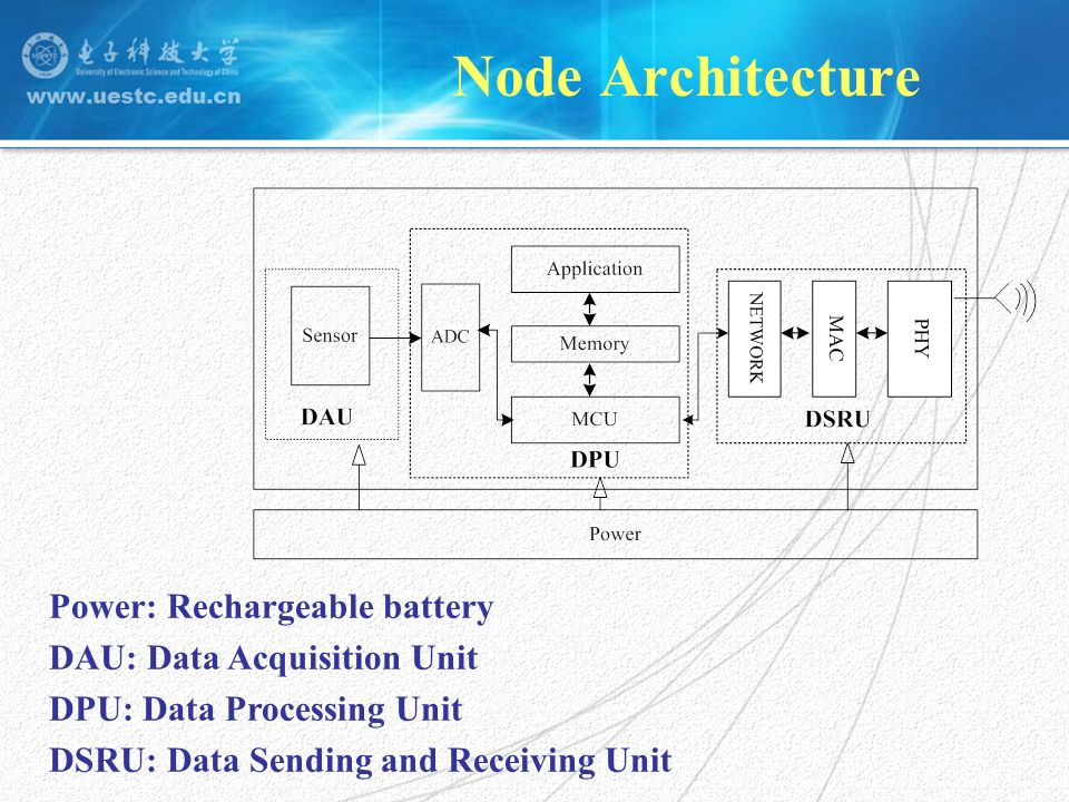 Node Architecture Power: Rechargeable battery DAU: Data Acquisition Unit DPU: Data Processing Unit DSRU: Data Sending and Receiving Unit