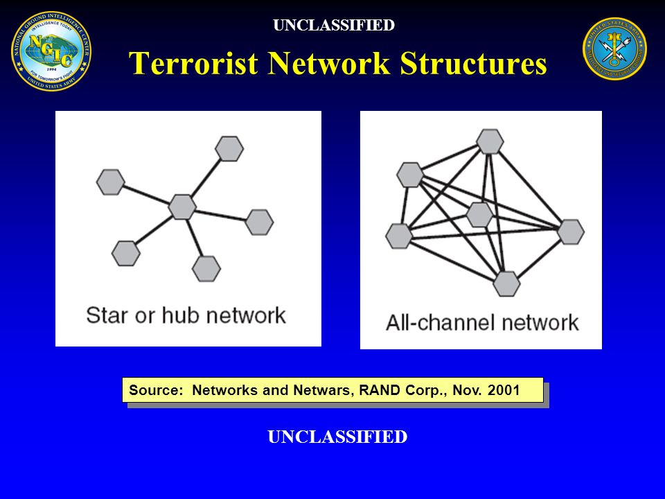 Terrorist Network Structures UNCLASSIFIED Source: Networks and Netwars, RAND Corp., Nov. 2001