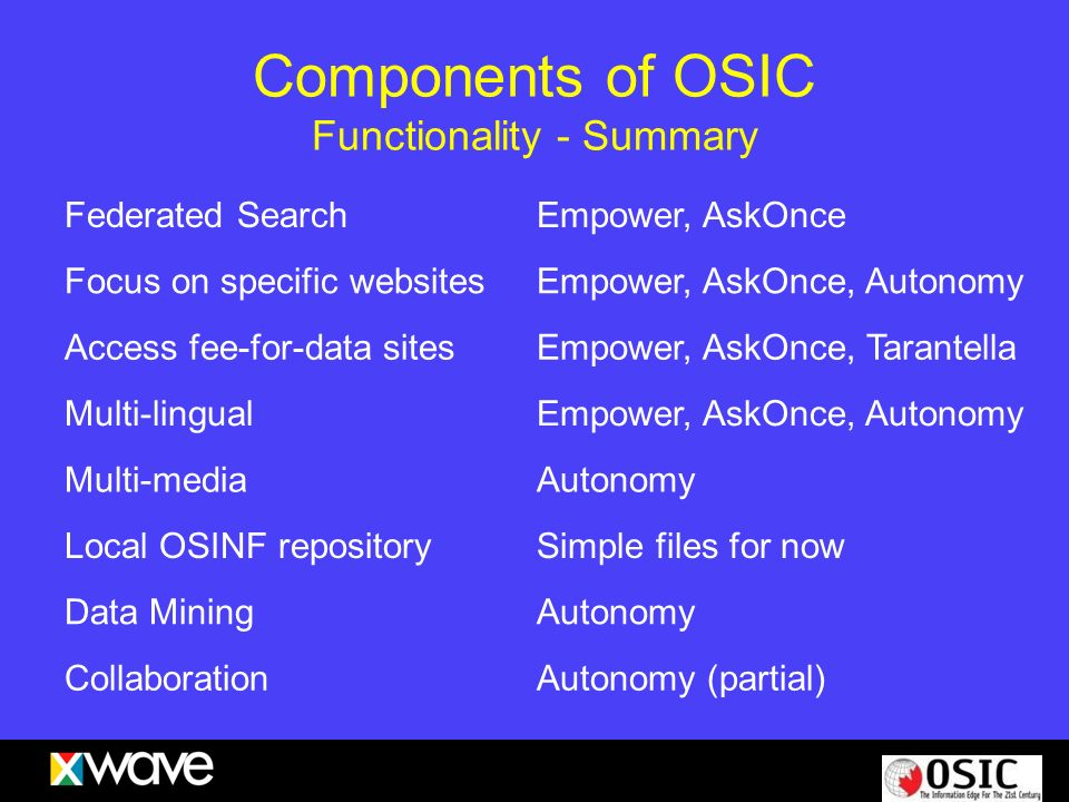 Components of OSIC Functionality - Summary Federated SearchEmpower, AskOnce Focus on specific websitesEmpower, AskOnce, Autonomy Access fee-for-data s