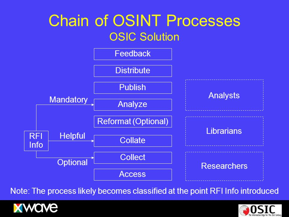 Chain of OSINT Processes OSIC Solution Feedback Distribute Publish Analyze Reformat (Optional) Collate Collect Access RFI Info Mandatory Helpful Optio