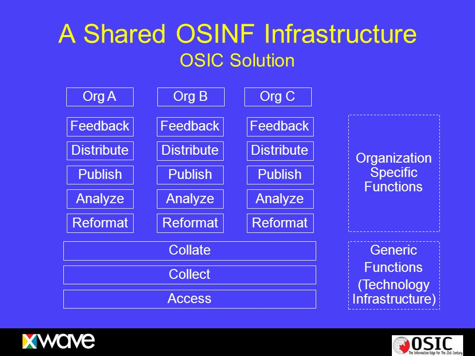 A Shared OSINF Infrastructure OSIC Solution Feedback Distribute Publish Analyze Reformat Collate Collect Access Feedback Distribute Publish Analyze Re