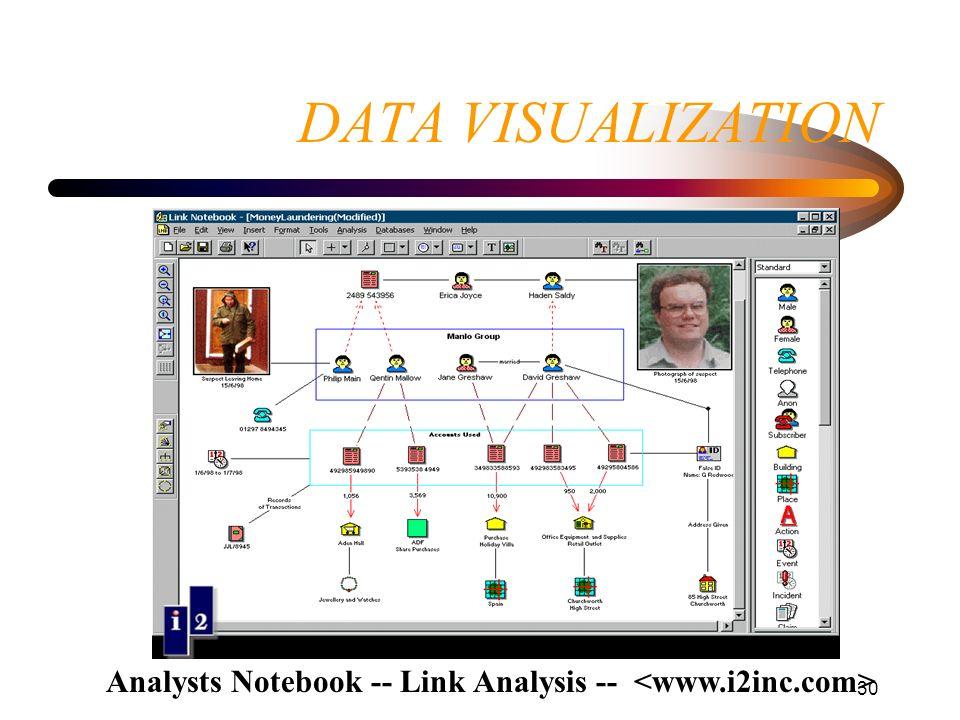 30 DATA VISUALIZATION Analysts Notebook -- Link Analysis --