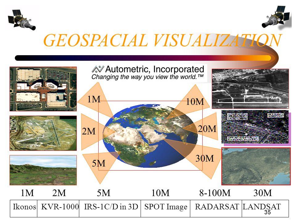 35 Ikonos KVR-1000 IRS-1C/D in 3D SPOT Image RADARSAT LANDSAT 1M 2M 5M 10M 8-100M 30M 1M 2M 5M 20M 10M 30M GEOSPACIAL VISUALIZATION