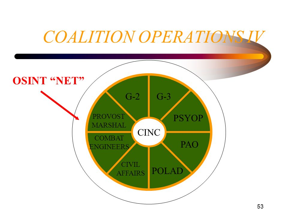 53 COALITION OPERATIONS IV CINC G-2G-3 PSYOP POLAD PAO CIVIL AFFAIRS PROVOST MARSHAL COMBAT ENGINEERS OSINT NET