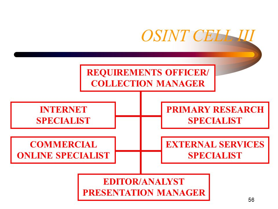 56 OSINT CELL III REQUIREMENTS OFFICER/ COLLECTION MANAGER INTERNET SPECIALIST COMMERCIAL ONLINE SPECIALIST PRIMARY RESEARCH SPECIALIST EXTERNAL SERVI