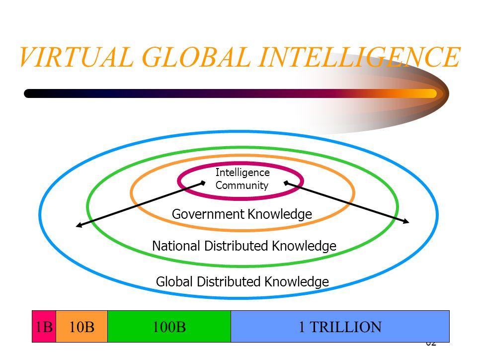 62 VIRTUAL GLOBAL INTELLIGENCE Global Distributed Knowledge National Distributed Knowledge Government Knowledge Intelligence Community 1B10B100B1 TRIL