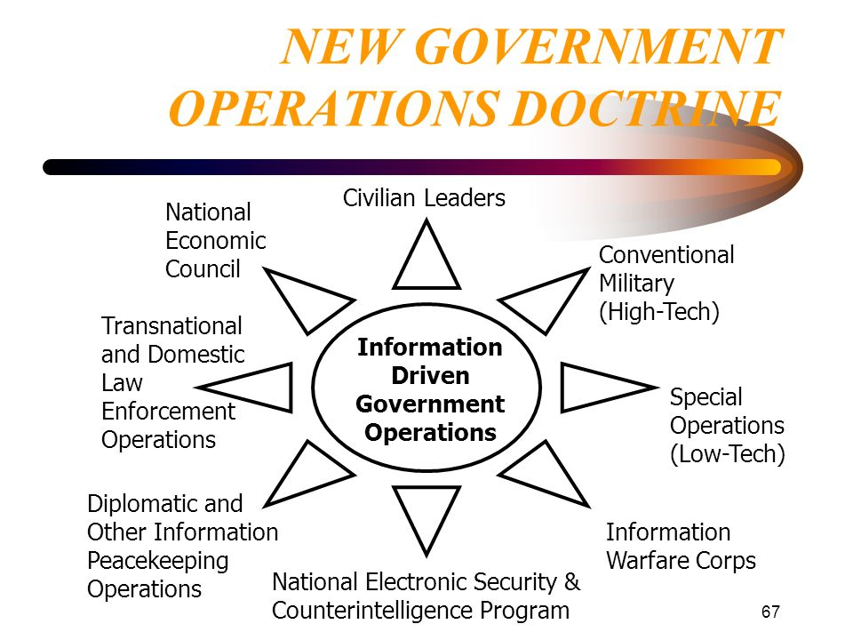 67 NEW GOVERNMENT OPERATIONS DOCTRINE Information Driven Government Operations National Economic Council Diplomatic and Other Information Peacekeeping