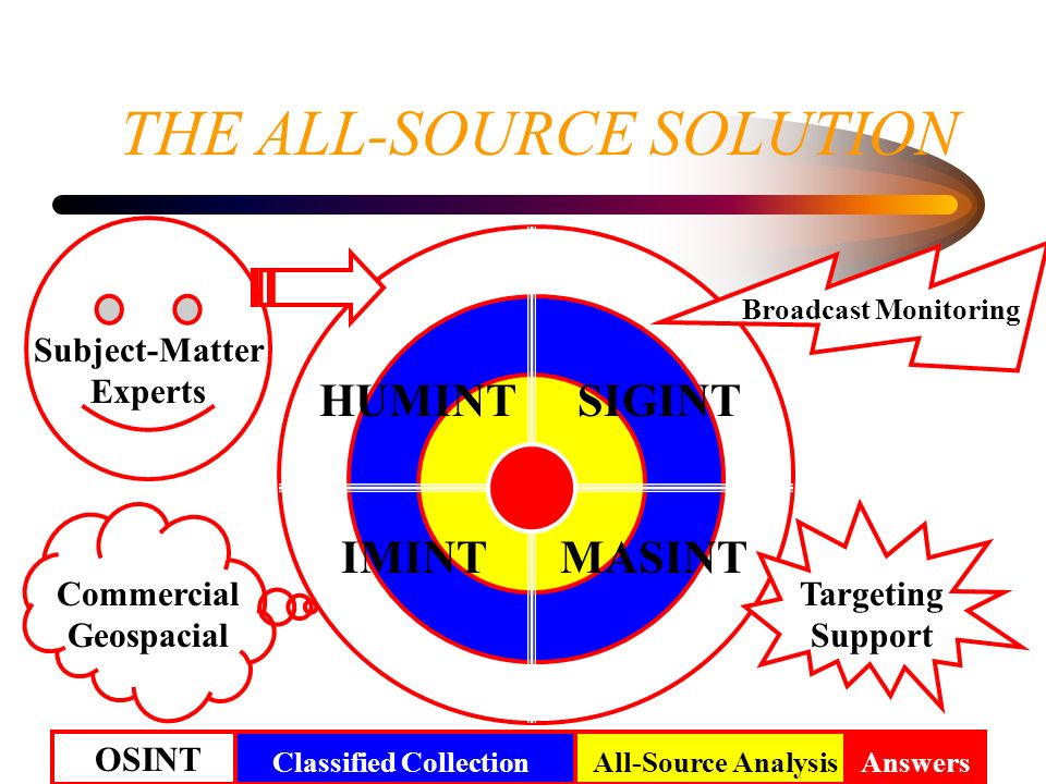 9 THE ALL-SOURCE SOLUTION OSINT AnswersAll-Source AnalysisClassified Collection SIGINTHUMINT IMINTMASINT Commercial Geospacial Targeting Support Subje